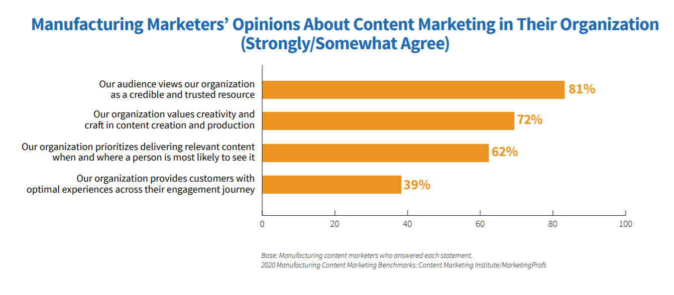 manufacturing-marketers-content-marketing-opinions