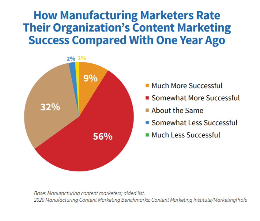 manufacturing-marketers-content-success-one-year-ago