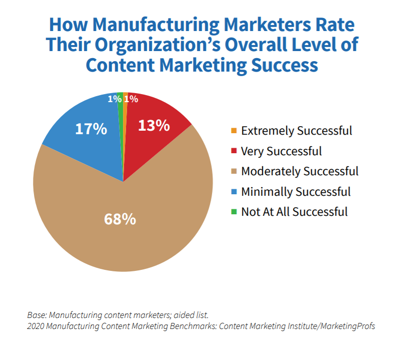 manufacturing-marketers-content-success