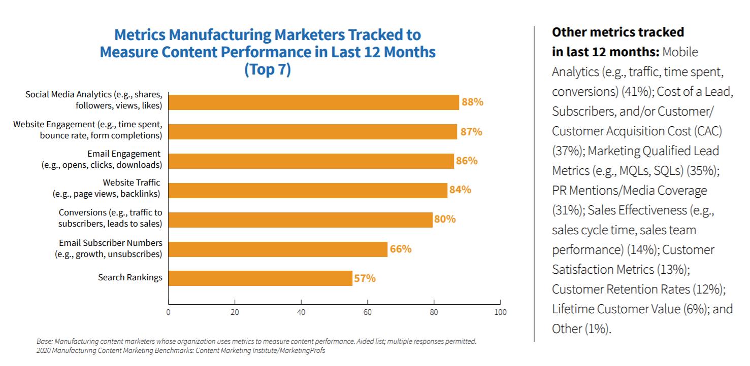 top-7-content-marketng-metrics