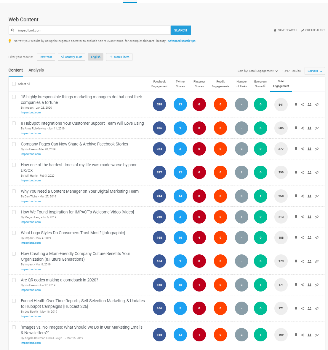 Top Shared Content BuzzSumo Impact Bend