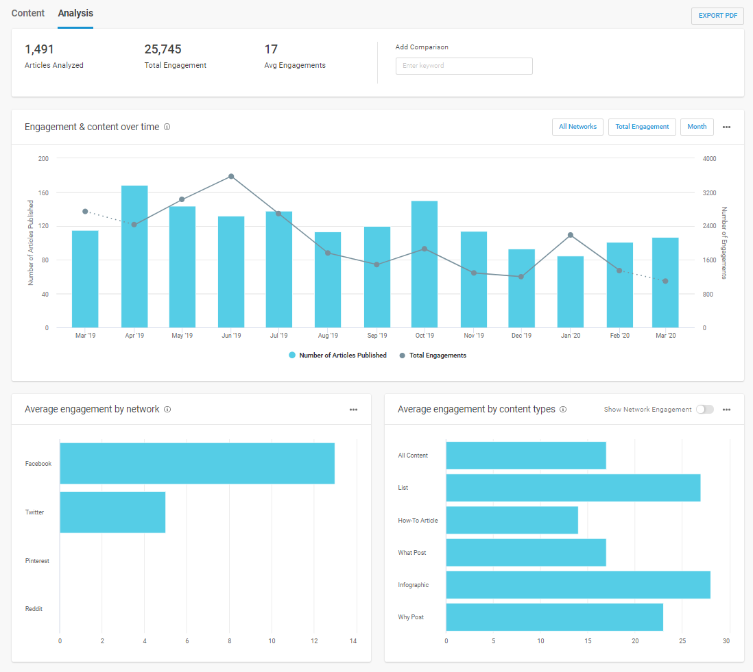 Content over time engagement BuzzSumo Impact Bend