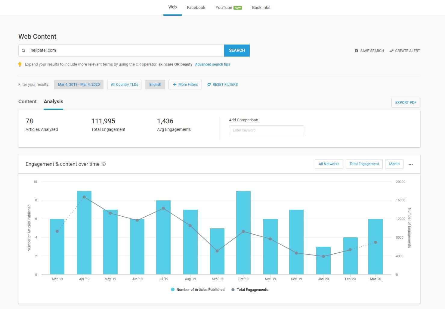 Neil Patel Content Analysis Articles Written Number BuzzSumo