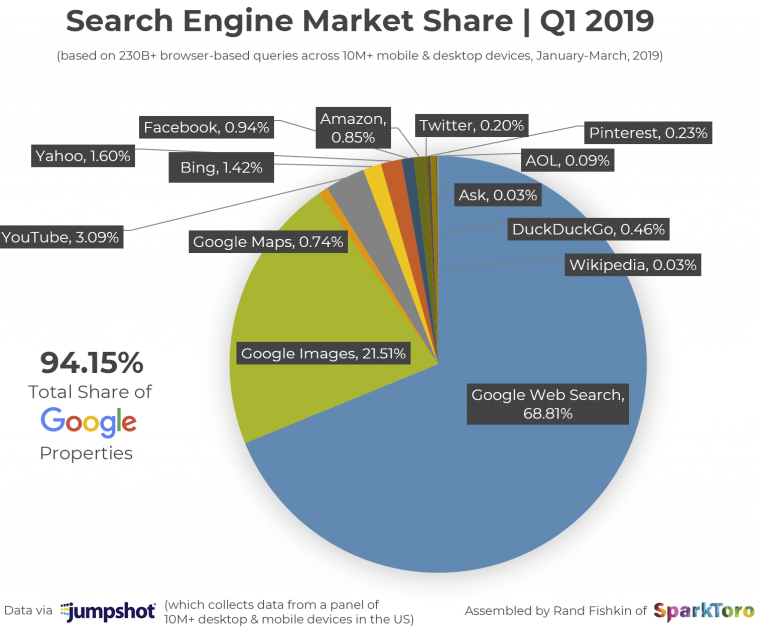 Google-Market-Share-Search-Traffic-Q1-2019