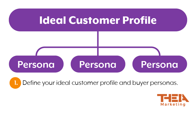 From ideal customer profiles, create buyer personas