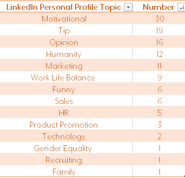 LinkedIn Personal Profile Top Topics