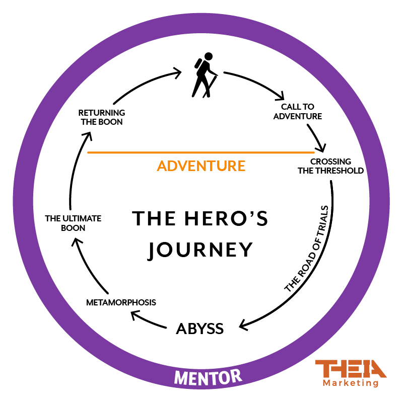 Hero's Journey as applied to marketing, sales, business development with mentor